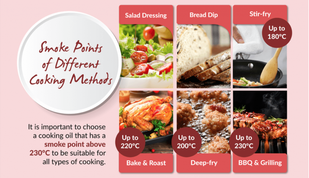 smoke point of different cooking methods