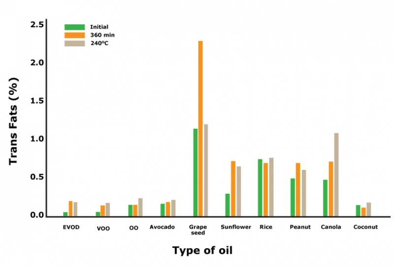 grapeseed oil vs others oil on oxidative stability