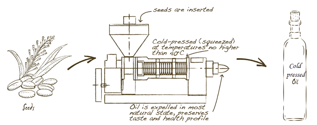 Manufacturing Process of Unrefined Oil